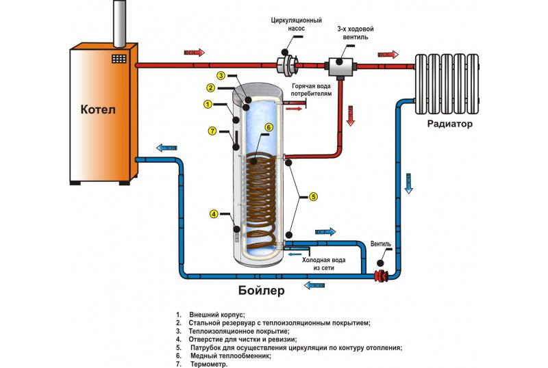 нагревательный бак для воды