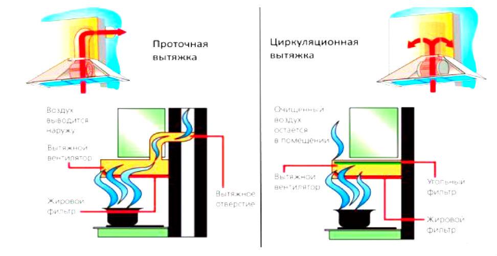 Рециркуляционная вытяжка без воздуховодов: что это, какие бывают, где используются