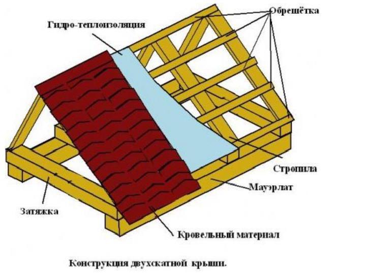 Двухскатная крыша – виды оформления и варианты установки. 110 фото возведения конструкции