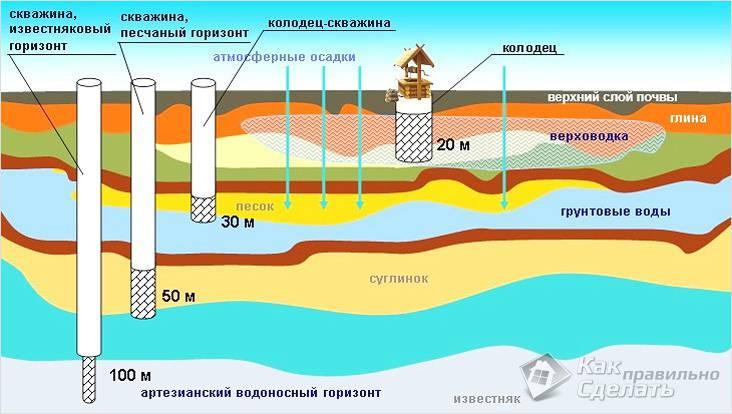 Грунтовые воды: что это такое, виды, отличия от верховодки, как повысить или понизить уровень на участке, а также способы защиты построек