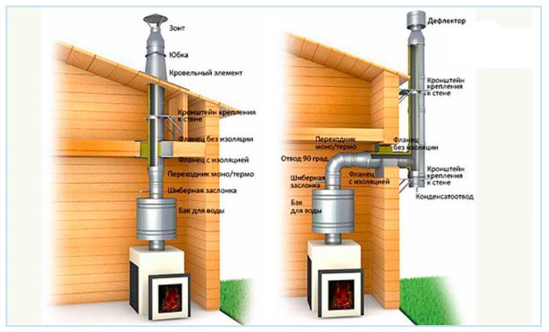 утеплитель для дымоходных труб