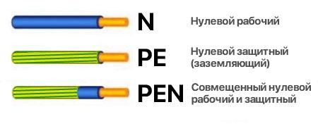 Что такое pe-проводники?