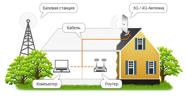Какой интернет лучше выбрать для дачи: проводной, беспроводной