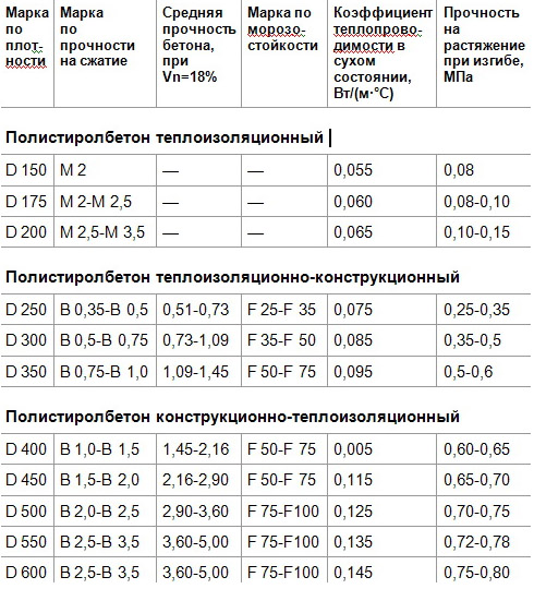 Полистиролбетонные блоки: плюсы и минусы, характеристики, применение, отзывы