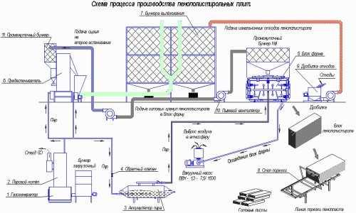 Производство экструдированного пенополистирола