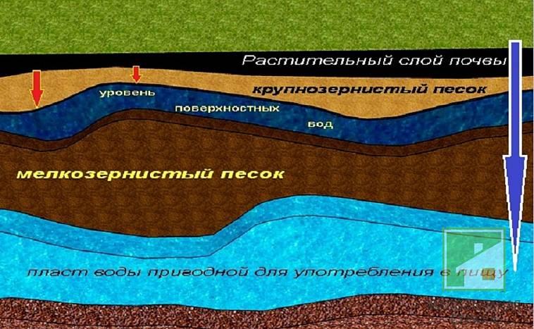 уровень грунтовых вод в московской области карта