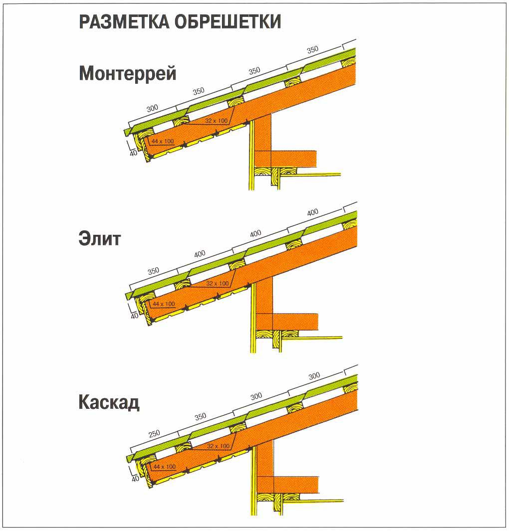 расстояние между обрешеткой под металлочерепицу