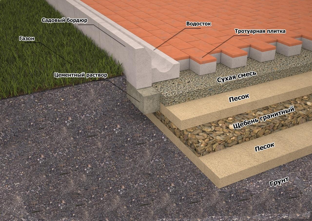 правильная укладка тротуарной плитки