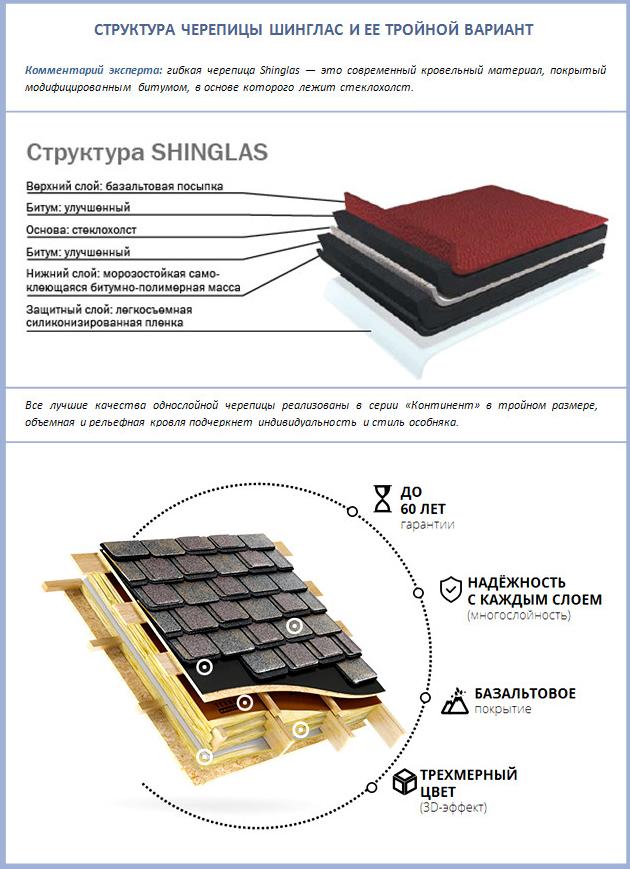 Мягкая кровля технониколь shinglas: особенности характеристик и монтажа, плюсы и минусы