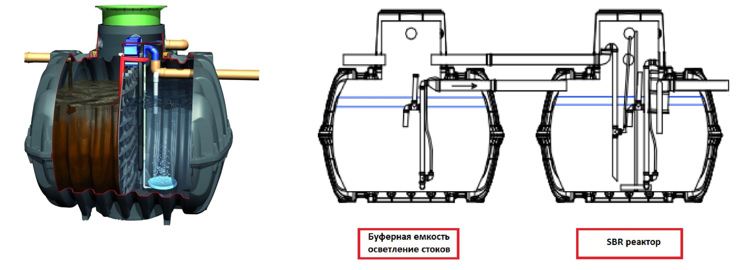 Модульные очистные сооружения канализации: назначение, принцип работы и стоимость