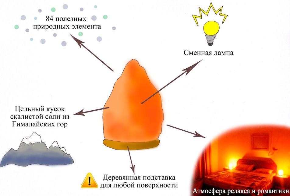 Соляная лампа (67 фото): показания и противопоказания гималайской соли, как пользоваться солевым светильником, чем полезен