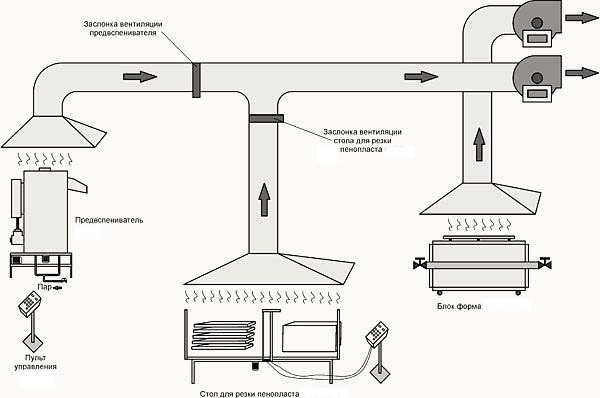 устройство вентиляции в частном доме