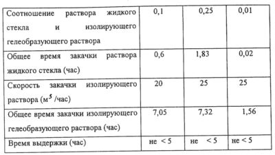 Жидкое стекло для бетона - как использовать и сколько добавлять? пропорции, применение и покрытие – ремонт своими руками на m-stone.ru