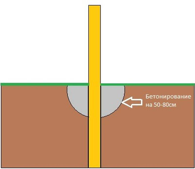 Металлические столбы для забора: инструкция по установке