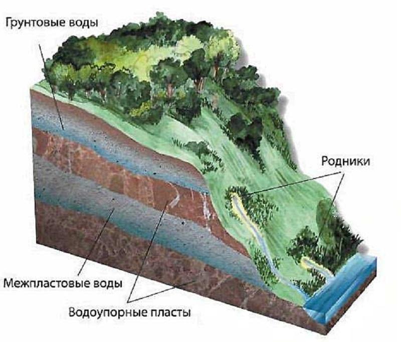 Экологическая карта районов москвы 2020