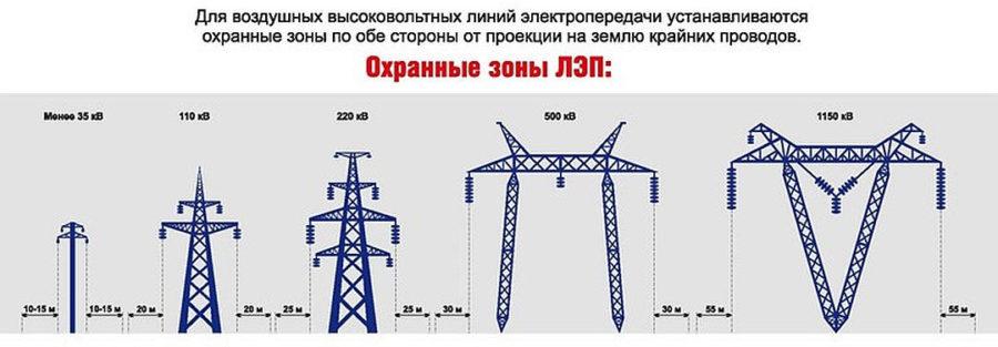 Электрический столб на участке нормы снип