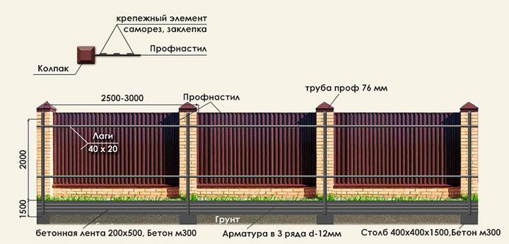 Как крепить профлист на забор — как правильно прикрутить листы профнастила на забор, выбор материала и крепежа