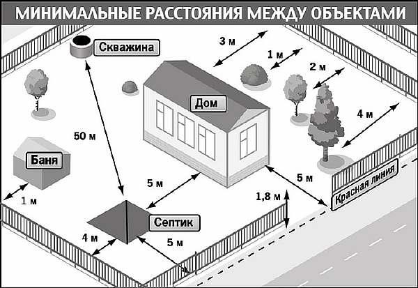 Расстояние от септика до дома: до скважины и колодца, правильное расположение на участке, где расположить и нормы размещения по снип