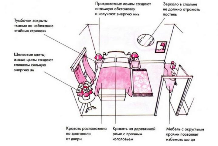 Кровать по фен-шуй: фото, примеры