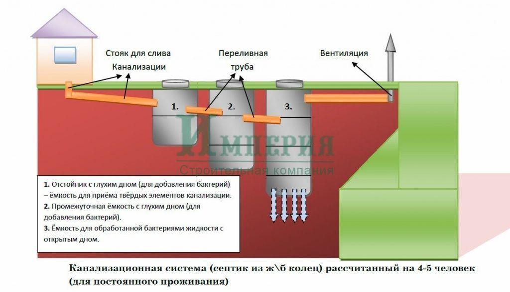 Септик из бетонных колец – схема строительства и укладка своими руками (105 фото)