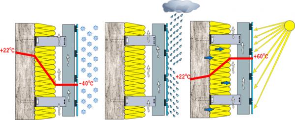 Особенности технологии монтажа вентилируемого фасада своими руками - самстрой - строительство, дизайн, архитектура.