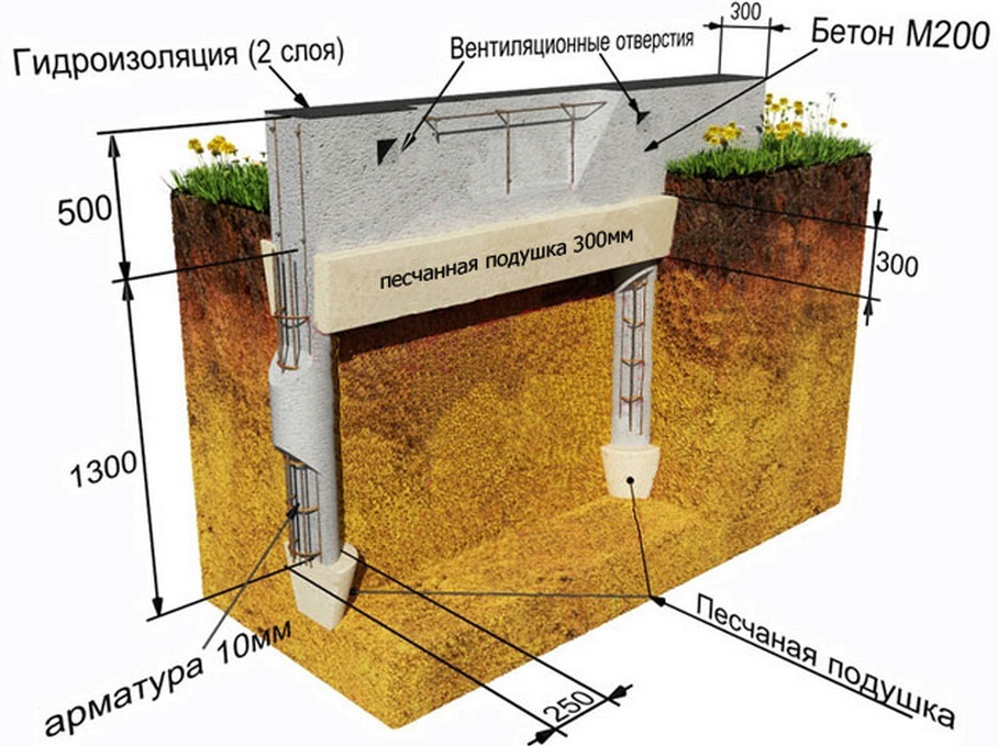 глубина промерзания грунта в краснодаре