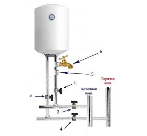 Как выполняется крепление водонагревателя к стене? — все о печи в доме