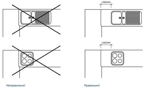 Особенности соединительных планок для столешниц
