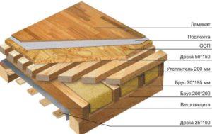 клееные деревянные балки перекрытия