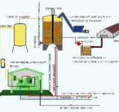 Биогазовая установка своими руками для частного дома. все плюсы и минусы + инструкция, чертежи и схемы подключения