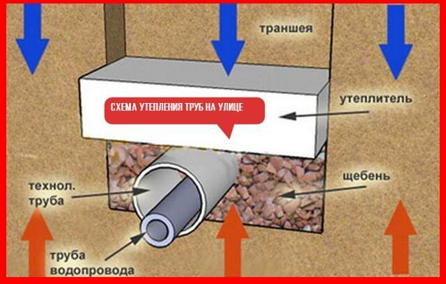 Теплоизоляция (утепление) труб водоснабжения - в частном доме, на улице
