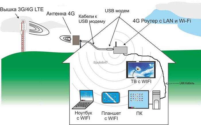 интернет в загородный дом московская область