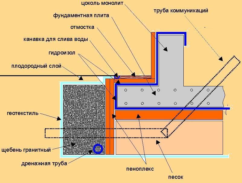 заливка плиты под фундамент