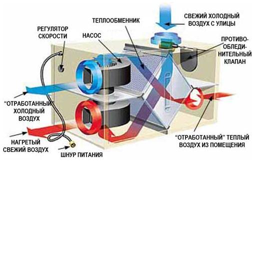 устройство вентиляции в частном доме своими руками
