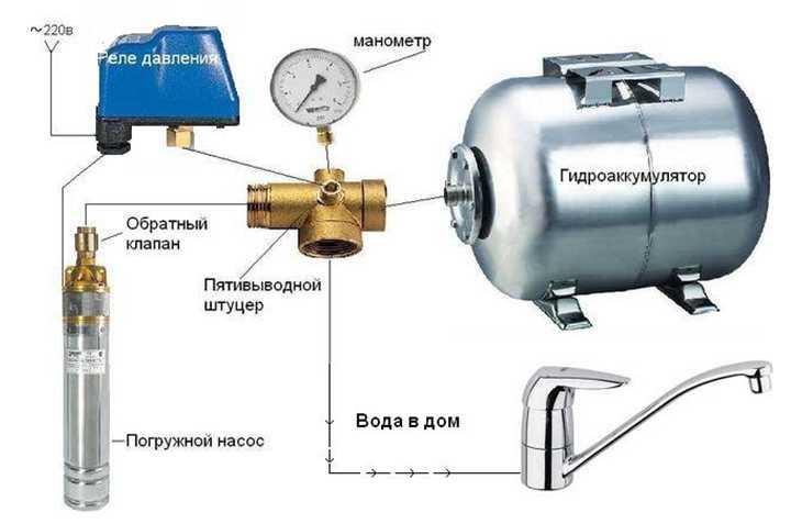 гидроаккумулятор 50 литров цена