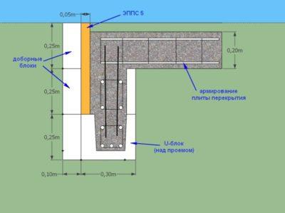 Данные для проектирования домов из газобетонных блоков.