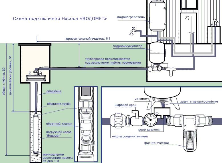 водопровод в дом