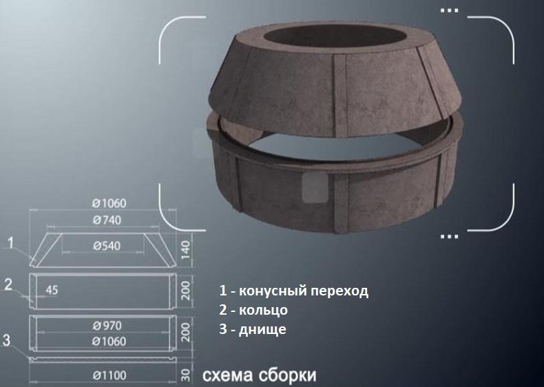 Колодезные пластиковые кольца: виды, размеры, цены, установка | greendom74.ru