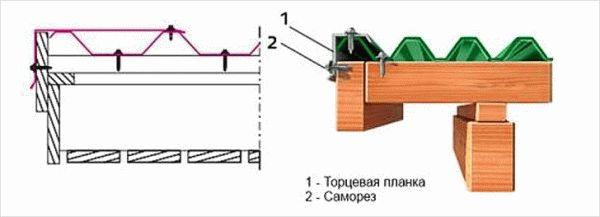 Как крепить ветровую планку на металлочерепицу — правильный монтажстройкод