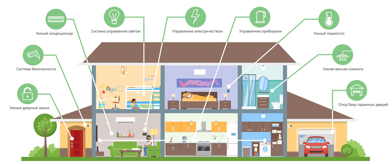 умный дом оборудование для квартиры