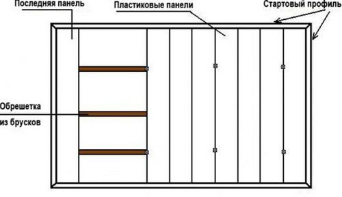 Потолок из пвх-панелей в ванной (54 фото): как сделать ремонт в комнате своими руками, отделка потолочными панелями