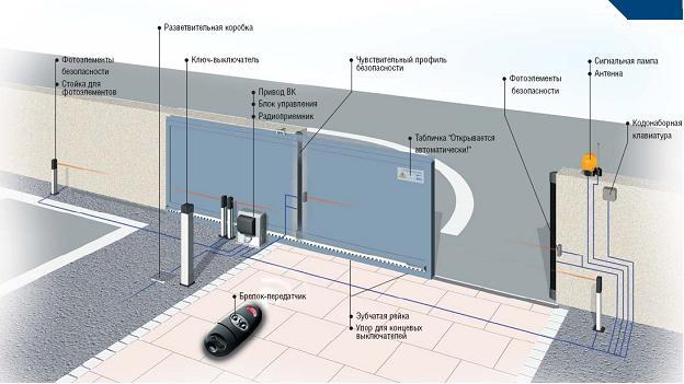 Откатные ворота с электроприводом: привод для металлических раздвижных и сдвижных моделей, рекомендации по устранению возможных проблем с автоматикой