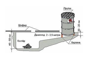 Коптильня холодного копчения своими руками - пошаговая инструкция с чертежами, размерами и фото