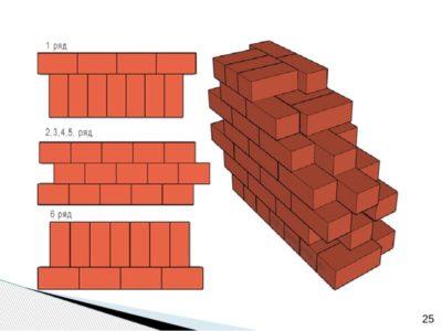 Онлайн калькулятор расчета строительного и облицовочного кирпича