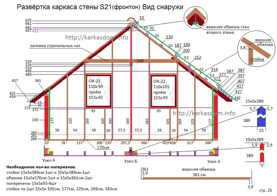 Проекты и особенности проектирования каркасных домов