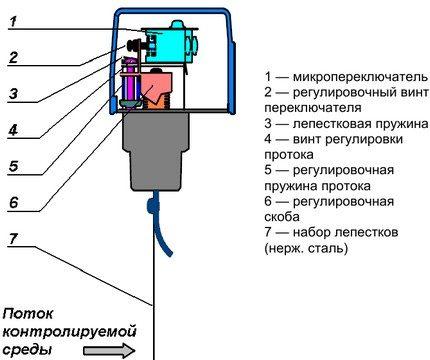 Датчики протока воды для газовых котлов и насосов