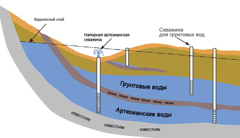 гидрогеологическая карта московской области