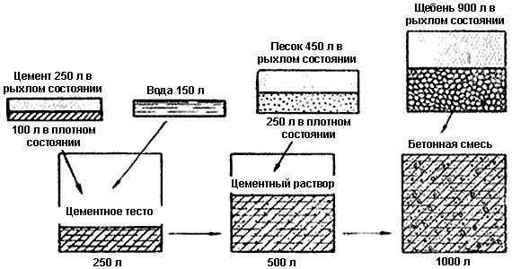 сколько песка в кубе бетона