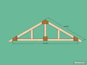 одноэтажные дома с двухскатной крышей