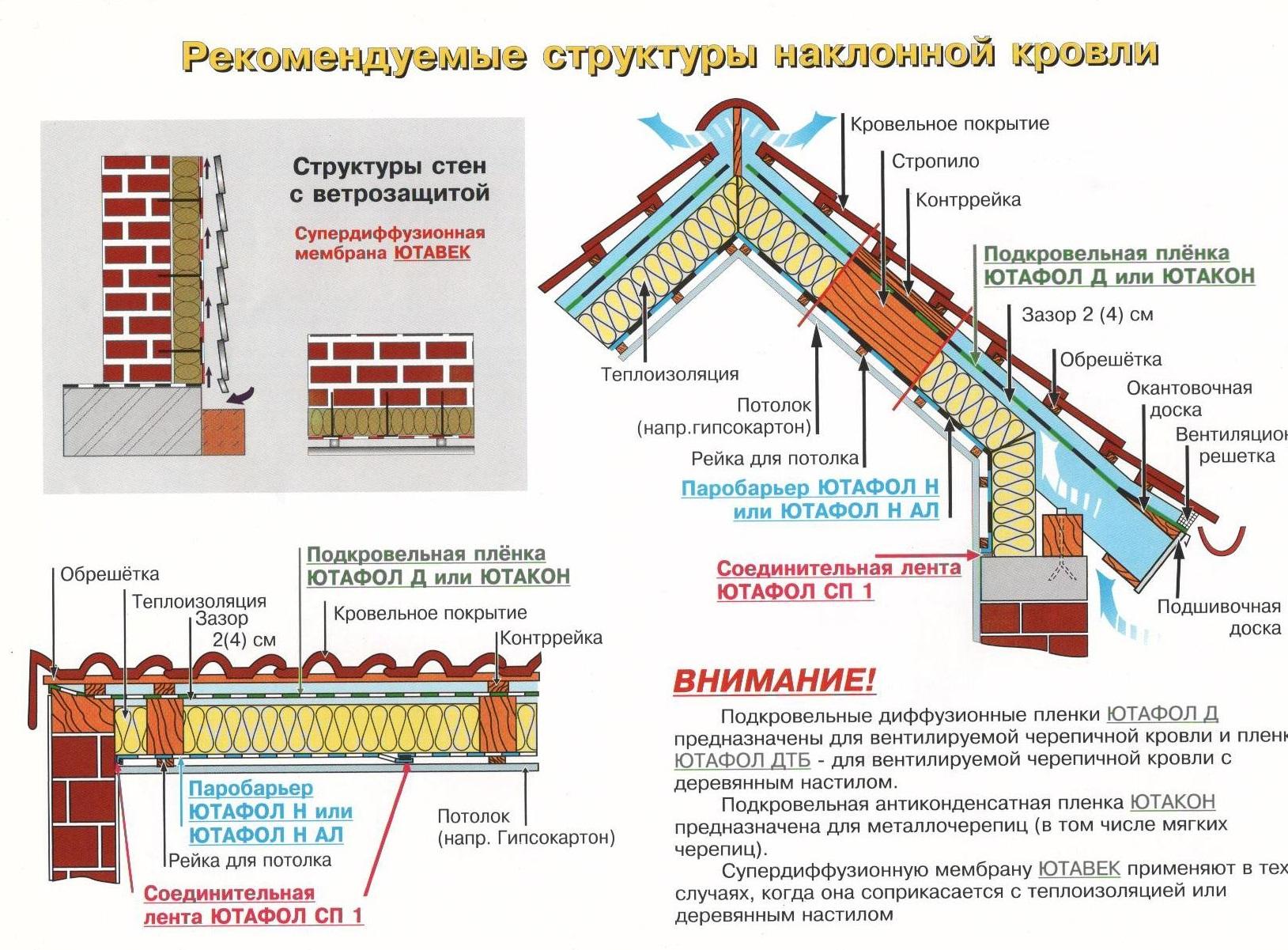 Пленка пароизоляционная ютафол и ее основные свойства: технические характеристики
